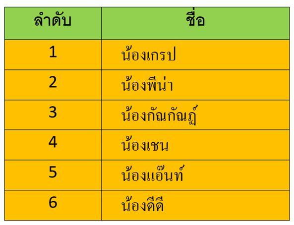 สอบสาธิตเกษตร 64